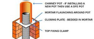 fit a chimney liner roof